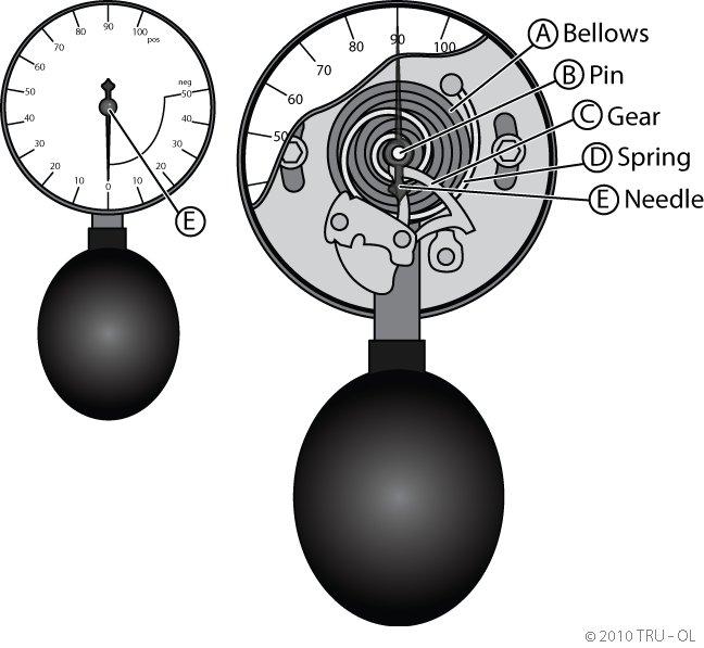 aneroid manometer. aneroid manometer